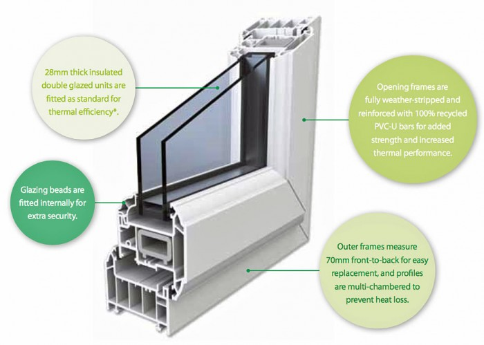 Double Glazing from Stratton - internal components